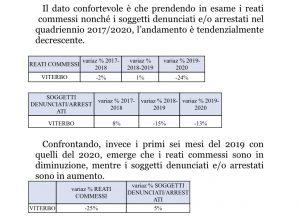 Polizia di Stato, bilancio di fine anno: reati in diminuzione ma aumentano le truffe informatiche