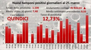 Centro Buonarroti, ieri riscontrati 11 casi a Civitavecchia