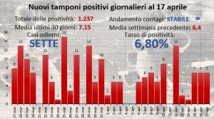 Centro Buonarroti, tasso di positività al 6,8%