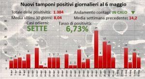Centro Buonarroti, ieri tasso di positività al 6,73%